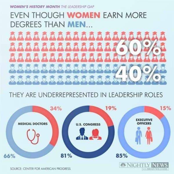 140326-infographic-women-1_4b185a1d0dd58fc42cbd501b3904d0a1-nbcnews-ux-800-800